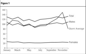 Figura 1 efectos de tormentas en el suicidio