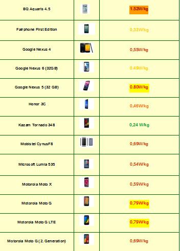 Tabla de Indice de radiación de Smartphones 2015 (10)