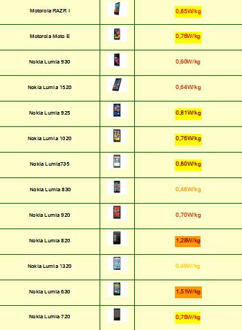 Tabla de Indice de radiación de Smartphones 2015 (1)