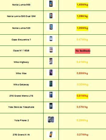Tabla de Indice de radiación de Smartphones 2015 (3)