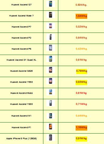 Tabla de Indice de radiación de Smartphones 2015 (5)