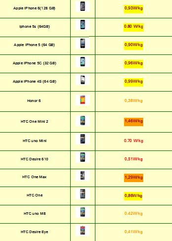 Tabla de Indice de radiación de Smartphones 2015 (6)