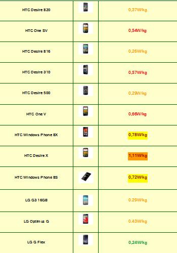 Tabla de Indice de radiación de Smartphones 2015 (7)