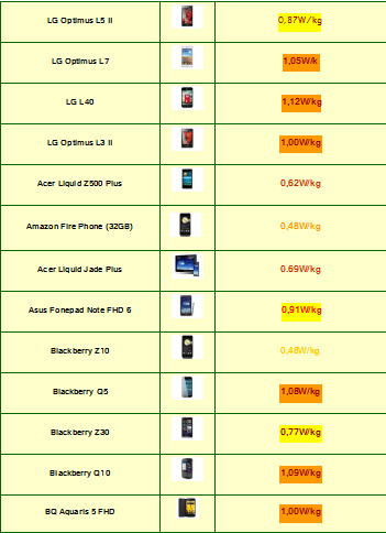Tabla de Indice de radiación de Smartphones 2015 (9)