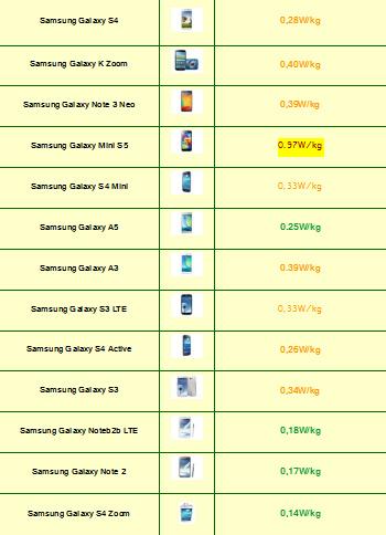 Tabla de Indice de radiación de Smartphones 2015