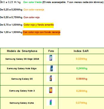 Tabla de radiaciones del indice SAR de los Smartphones