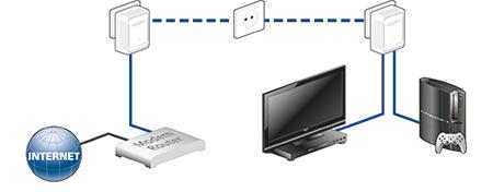 PLC funcionamiento en una red domestica