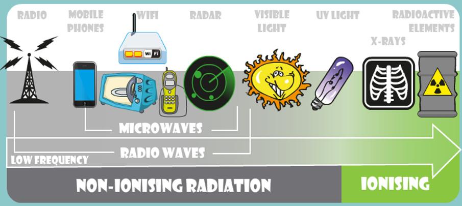 Panel del espectro electromagnético El wifi esta dentro de las microondas entre 2,45GHz y 5,1GHz