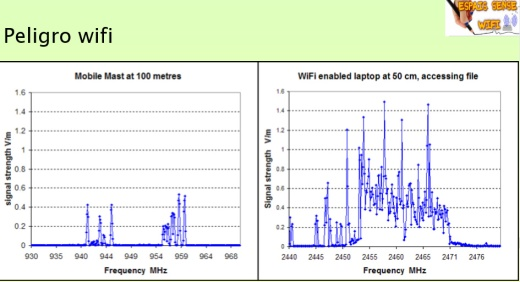 Distancia de una antena de telefonía móvil y la de un wifi y como irradia más un wifi que una antena basede móvil