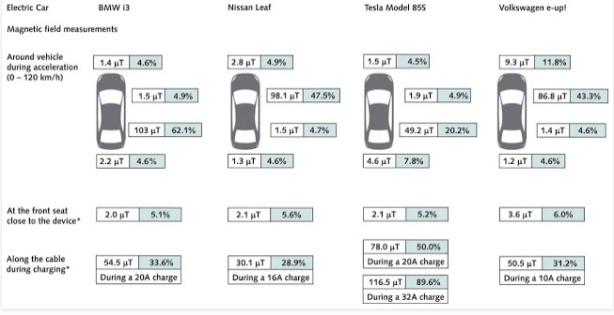 Mediciones de campo magnético en vehículos eléctricos